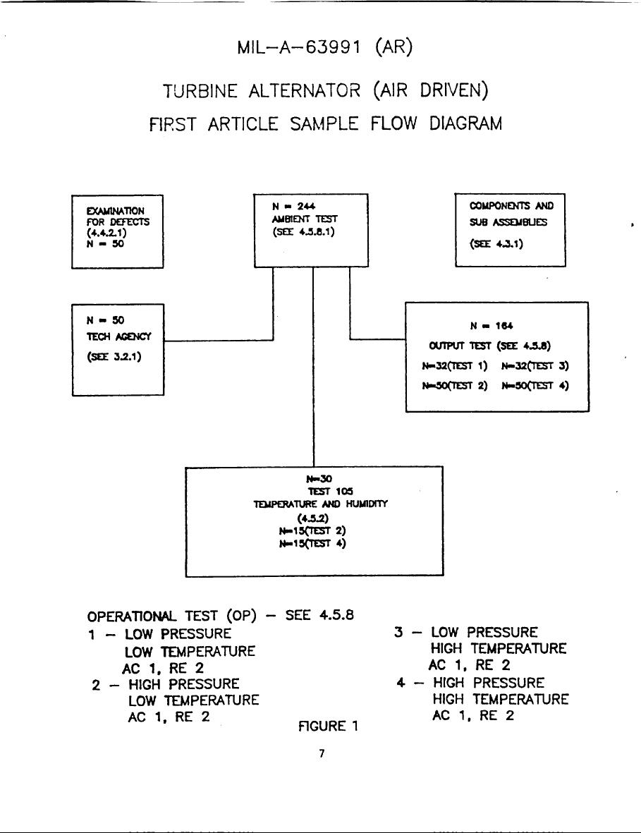 Turbine Alternator  Air Driven  First Article Sample Flow Diagram