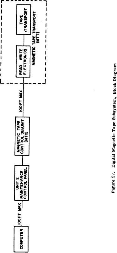 figure 57  digital magnetic tape subsystem  block diagram