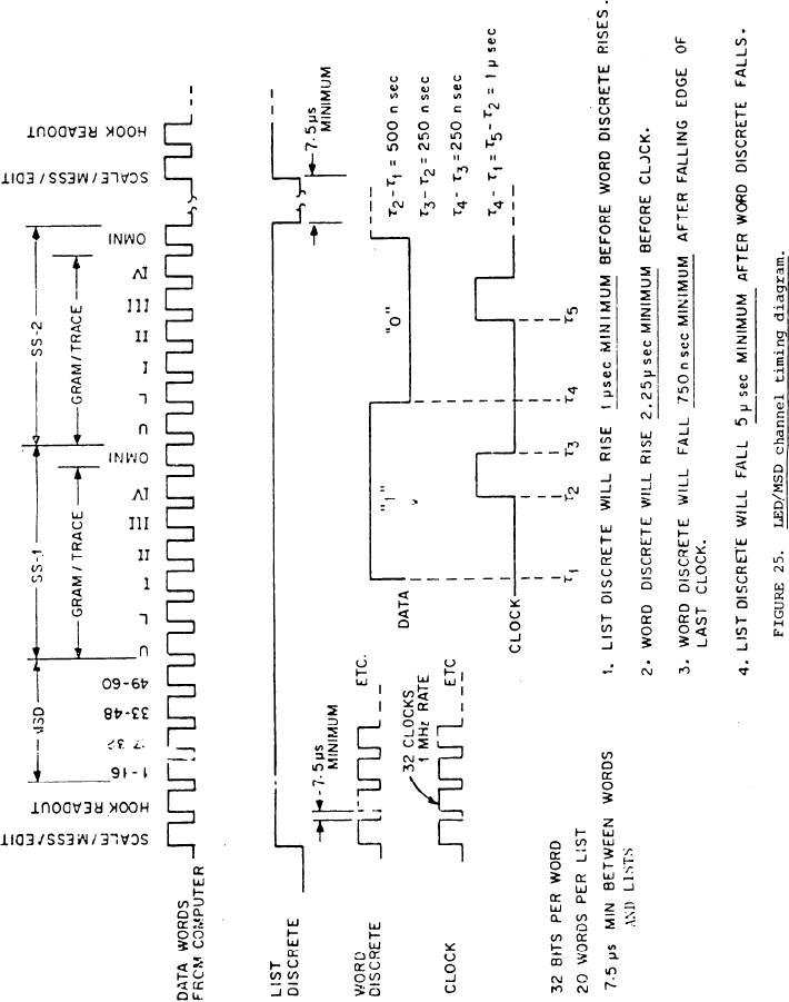 Figure 25 ledmsd channel timing diagram img ccuart Images
